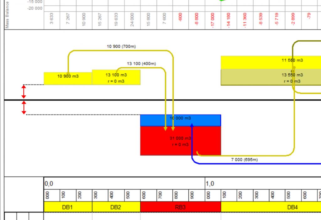 Mouvement des terres tilos planification chemin de fer lespacement est paramtrable dans longlet prsentation du diagramme mouvement des terres champs marge spar dblais et marge spar remblais ccuart Image collections